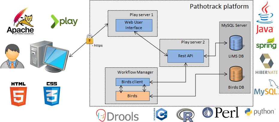 Overview of the PatthoTRACK platform - Components and Technologies